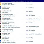 WNIA Gospel Radio Hot 100 Gospel Chart