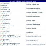WNIA Gospel Radio Top Praise Worship Gospel Chart