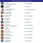 Top Urban Gospel Chart