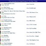 WNIA Gospel Radio Top Contemporary Gospel Chart